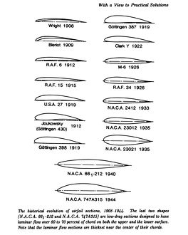 Evolution of the Airfoil